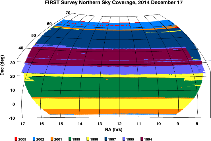 FIRST Northern Sky Coverage