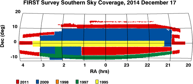 FIRST Southern Sky Coverage